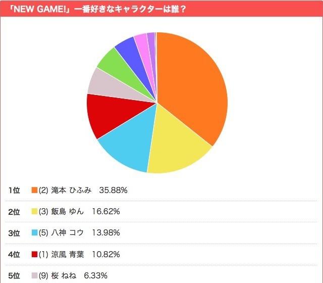 リサーチ【『NEW GAME!』あなたが一番好きなキャラクターは誰?】