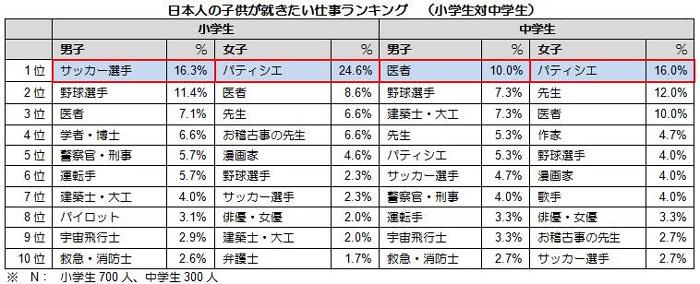 人気職業ランキング(2019年3月)【13歳のハロー …